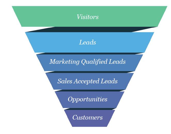 Customer Funnel - KPIs to Measure Event Success
