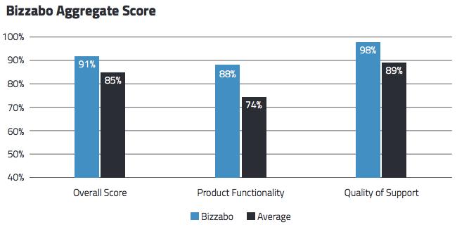 Benchmark_Bizzabo_rating.png