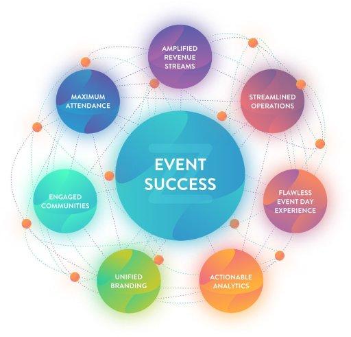 How modern event management software fuels event success