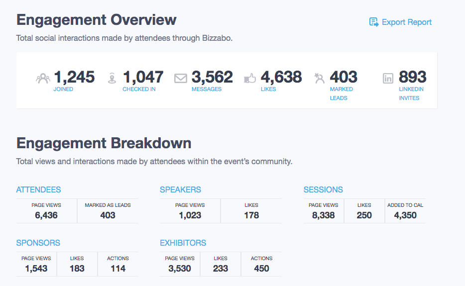 App engagement report on Bizzabo dashboard