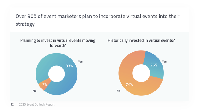 90% of event marketers plan to incorporate virtual events - Event stats COVID-19