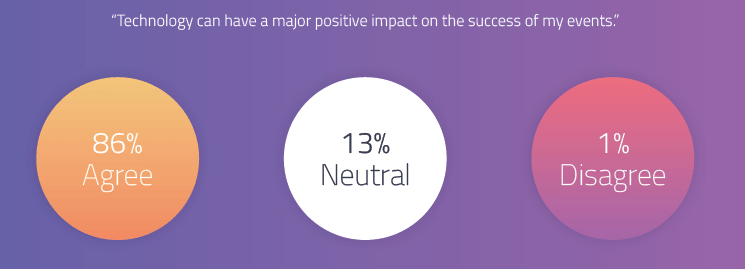 The majority of event marketers believe that technology can have a major positive impact on the success of their events.