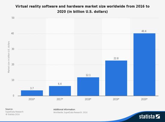 Statista graph on VR market size