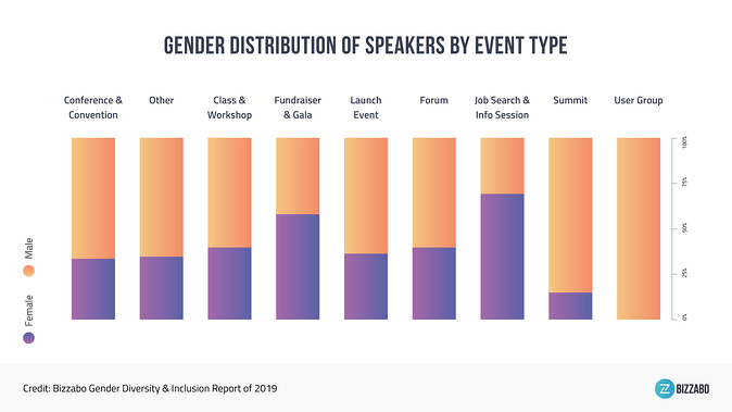gender-diversity-study-2019-by-event-type