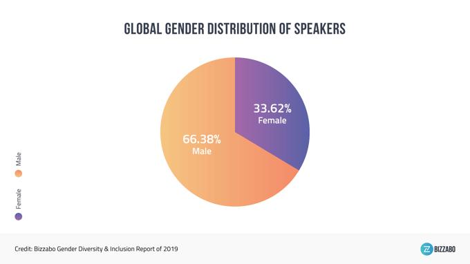 gender-diversity-study-2019-by-speakers