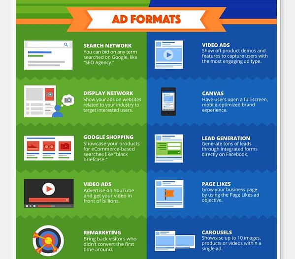 A comparison of Google Ads and Facebook