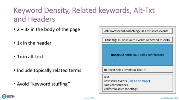 Increasing-Event-Ticket-Sales-SEO-Keyword-Density
