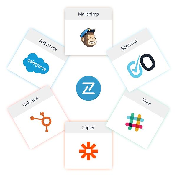 A brief look at some of the 1,000+ applicationgs that Bizzabo can integrate