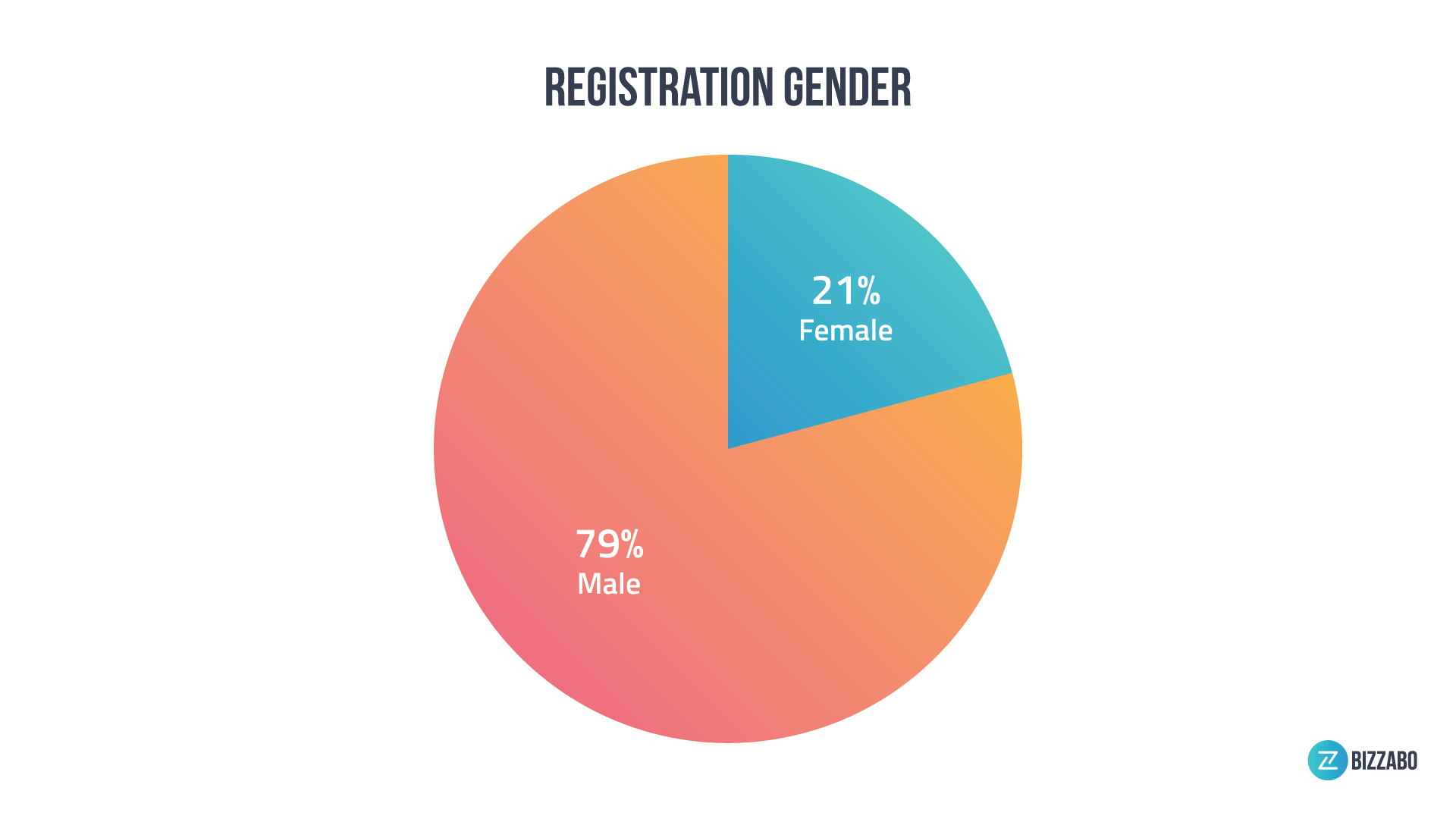 Only 21% of registrants at crypto events identified as female