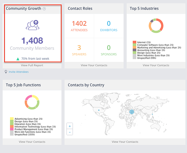 Bizzabo's dashboard showing number of active community members