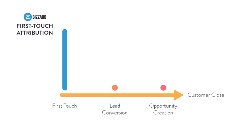 The first touch event attribution model - Event Strategy: The 2020 Guide