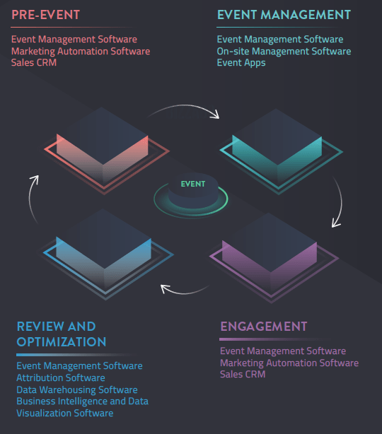 An overview of the PEER model event stack.
