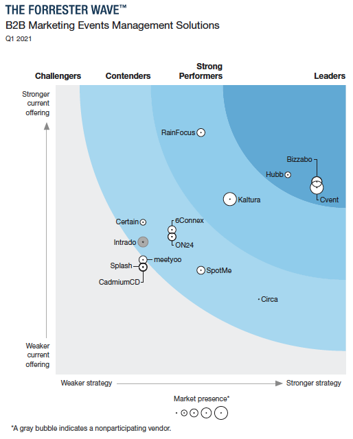 Bizzabo is A Leader in The Forrester Wave™: B2B Marketing Events Management Solutions, Q1 2021 report.