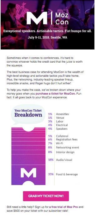 Moz Ticket Price Breakdown